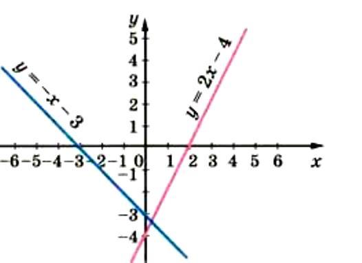 Лінійна функція