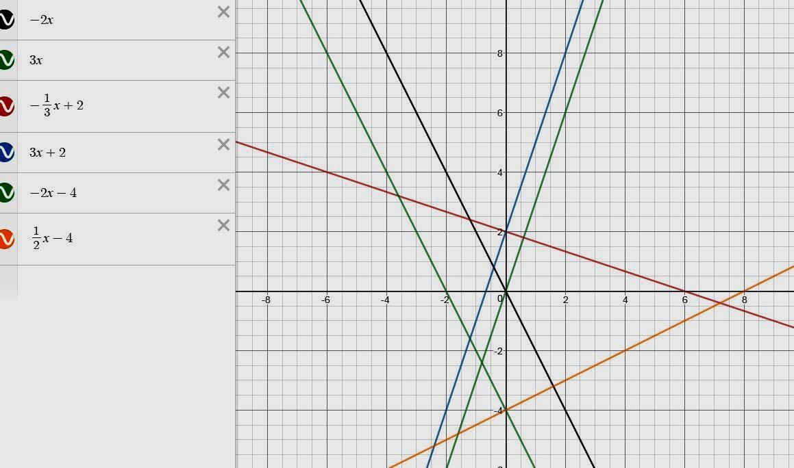 перетворення графіків лінійної функції