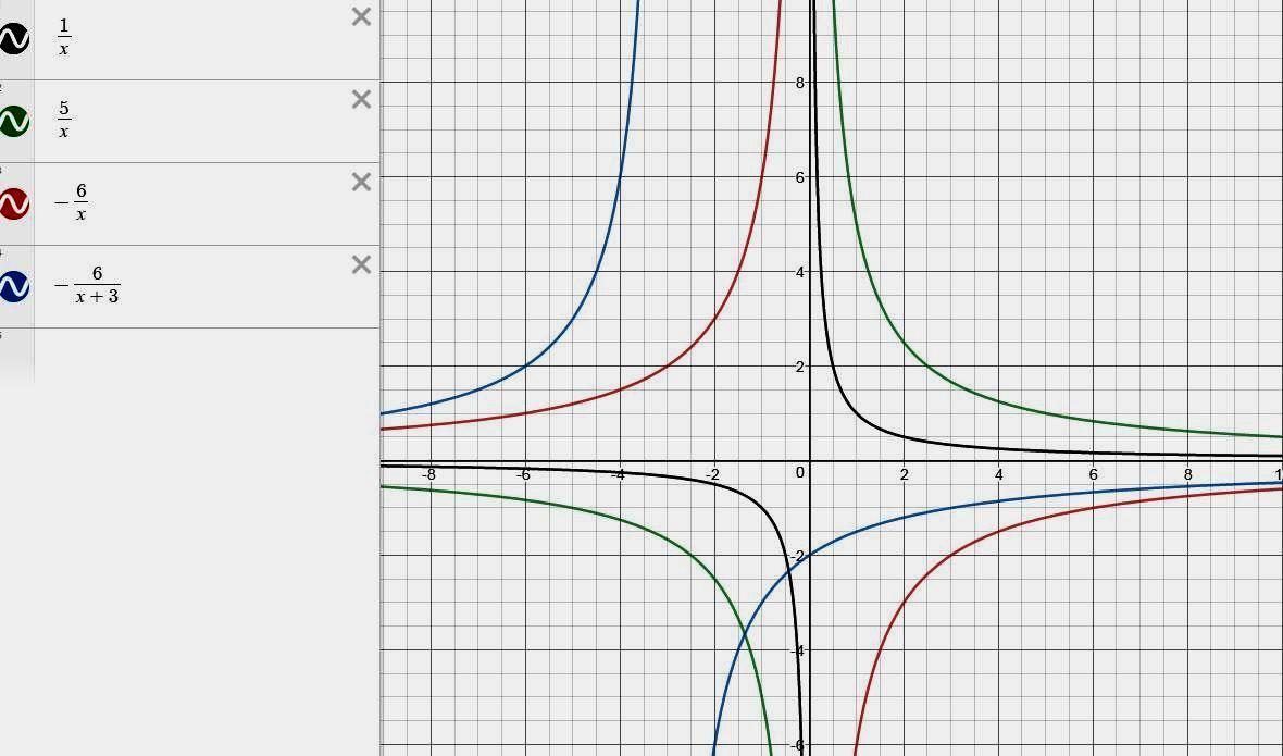 Перетворення графіків оберненої пропорційності