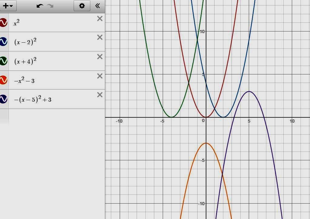 Графіки квадратичної функції